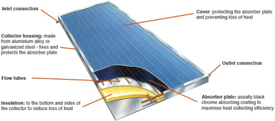 Flat Panel Solar Water Heating Collector System